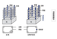 建物を支える全階の柱の帯筋には溶接閉鎖型帯筋を採用しました。地震の際の横揺れに強い構造になっています。 (一部除く)