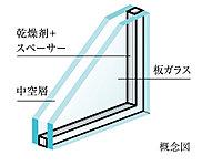 住戸の窓ガラスには複層ガラスを採用。2枚のガラスの間に乾燥空気を封入し、断熱効果を高めます。室内ガラスの温度変化が少なく結露が生じにくくなります。