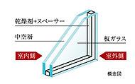 窓ガラスには「複層ガラス」を採用。2枚のガラスの間に乾燥空気を封入し、断熱効果を高めます。室内ガラスの温度変化が少なく結露が生じにくくなります。