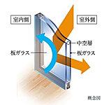 空気層が室内から逃げる熱を低減。優れた断熱性で冷暖効果を向上 ※一部住戸を除く