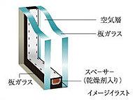 2枚のガラスの間に乾燥空気層を設けることで、熱伝導性を低減。冷暖房効果を高めています。