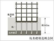 地表から約14.5mにある安定した支持層まで杭を13本打ち込み、建物を強固に支持。また、先端部の直径を広げた拡底杭とし安定性を高めています。