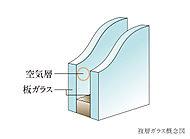 2枚のガラスの間に乾燥空気層を設けることで、熱伝導率を低減。冷暖房効果を高めています。