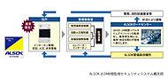綜合警備保障と連携した24時間365日のセキュリティシステムを導入。