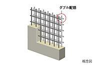 壁の鉄筋は、ダブル配筋としています。構造の耐久性を高める特性があります。