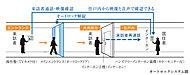 エントランスへの来訪者を、住戸内のインターホンで確認してから解錠するシステム。建物内への不審者の侵入を防ぎます。