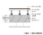 配線や配管などのメンテナンスや将来的なリフォームも容易な二重床・二重天井設計としています。