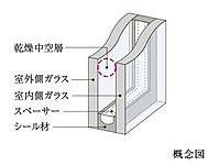 外部に逃げる熱や入ってくる熱を軽減し室内の冷暖房効率をアップします。