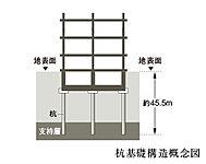 地表面から約45.5mの支持層へ9本の杭を打ち込んでいます。※杭は概念図であり実際と若干異なります。