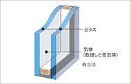 2枚のガラスの間に空気層を挟んだ複層ガラス。暖房効率を高め、結露抑制にも効果的な断熱仕様です。