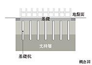 約14mの既成コンクリート杭を安定した支持層に打ち込む杭基礎構造を採用しています。
