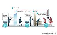 2重のロックで不審者の侵入を抑止するオートロックシステム。エントランスと玄関前にセキュリティを設け、各住戸から来訪者をカラーモニターの映像と音声で確認できます。