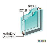 複層ガラスの採用によって断熱性を向上。冷暖房などの光熱費軽減に役立ちます。