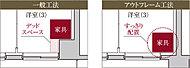 (G1、G1gタイプ除く)居室内に柱や梁がはみ出すのを防ぐアウトフレーム工法を採用しました。デッドスペースを生む心配もなく、インテリアなどを効率良く配置することができます。(概念図)