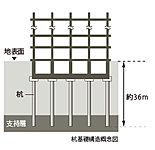 基礎部分には、堅固な地盤で建物を支える杭基礎構造を採用。杭先端深さ約36m以上、総本数11本の杭を、N値50以上の密で固い支持層がある深さまで打ち込んでいます。