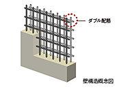 壁の鉄筋は、ダブル配筋としています。構造の耐久性を高める特性があります。※一部除く