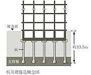 地表面から約32mの安定した支持層へ杭を打ち込み、建物を強固に支持。建物の安定性を高めることで耐震性に配慮しました。
