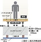 床には床面と床スラブとの間に緩衝空間を設けた二重構造を採用。空気層を挟んでクッションゴム付きの支持脚で床材を支える構造に加えて、床スラブのコンクリート厚は約200~230mmを確保。