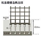 地表面から約34mの安定した支持層へ杭を打ち込み、建物を強固に支持。建物の安定性を高めることで高い耐震性を実現しました。