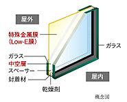 住戸内の外気に面するガラスには、室外側ガラスの中空層側に特殊金属膜(Low-E膜)をコーティングした「Low-E複層ガラス」を採用。