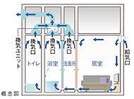 住まい全体に自然な空気の流れをつくるとともに、湿気がこもりやすい所も、スムーズな空気循環を行うことができます。
