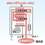 ガス使用量を軽減できる高効率給湯器。