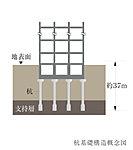 基礎から地中深くの堅固な支持層にまで杭を打ち込む杭基礎工法を採用。支持地盤と基礎をつなぎ、建物を底からしっかりと支えます。
