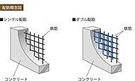 建物の鉄筋を格子状や箱状に組み上げる行程で、床や耐震壁の鉄筋を必要に応じて二重にするダブル配筋を採用しています。