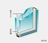 2枚の板ガラスの間に空気層を挟み込むことにより高い断熱効果を発揮。※透明ガラス、網入りガラス、型ガラスなどガラスの種類が異なる場合があります