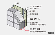 外壁コンクリートは厚さ約150mm・180mmを確保しました。居室側には 断熱材を施して断熱性も高めています。