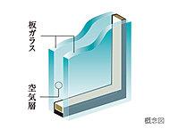 2枚の板ガラス間に空気層を挟み込むことにより高い断熱効果を発揮※透明ガラス、網入りガラス、型ガラスなど一部ガラスの種類が異なる場合があります