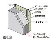 外壁コンクリートは厚さ約150mm・180mmを確保しました。居室側には断熱材を施して断熱性も高めています。
