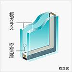 2枚の板ガラスの間に空気層を挟み込むことにより、高い断熱効果を発揮。部屋の内外の温度差が原因となる結露の減少や夏の冷房、冬の暖房効率を向上。