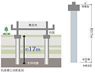 地盤調査で得たデータに基づき、建物をしっかり支える「杭基礎」を採用。杭先端を支持地盤となる強固な地層に貫入。