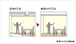 通常のスラブ厚さ約180mm程度よりスラブを厚く220mm厚とし、住戸内に小梁を無くす工法を採用しています。天井に出っ張りが少ないすっきりとした空間となります。