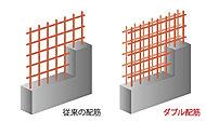 建物を支える主要な壁には鉄筋を二列配置するダブル配筋を採用。壁のひび割れを抑制するなど、高い強度と耐久性を実現しています。