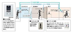 住人はインターホン親機やインターホンIoTシステムによるスマートフォンで、エントランスのテレビカメラ付集合インターホンに映る来訪者を確認後、エントランスのオートロックドアの解錠ができます。