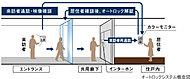 エントランスにはオートロックシステムを採用しています。住戸内のインターホンで来訪者チェックができ、住まう人の安心とプライバシーを守ります。