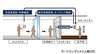 エントランスには、オートロックシステムを採用しています。住戸内のインターホンで来訪者をチェックでき、住まう人の安心・安全を守ります。