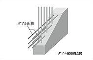 外壁と床はコンクリートの中に鉄筋を二重に配し、シングル配筋に比べ耐久性・耐震性に優れ、ヒビ割れも起きにくい構造としました。※一部除く