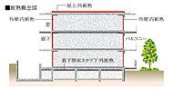 太陽熱の影響を最も受けやすい屋上には断熱材をコンクリートの外側に敷くことにより、太陽の照り返しによる温度上昇を抑えます。