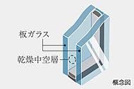 屋外の温度の変化を室内に伝えにくくするため、窓ガラスには複層ガラスを採用。