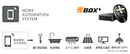 NTTファシリティーズ開発の「光BOX+」からルーターを経由して対応機器を遠隔操作。不在時の安心と帰宅後の快適をサポートします(全戸に採用)