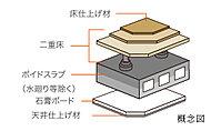 建築物の環境性能を総合的に評価するシステム「CASBEE福岡」のAランクを取得しています。