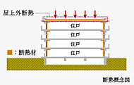 屋上には断熱材をコンクリートの屋内側でなく屋外側に敷く外断熱工法を採用。内断熱工法に比べて熱の影響が少なくなります。※設備基礎・排水溝等除く