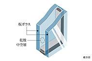 屋外の温度の変化を室内に伝えにくくするため、窓ガラスには複層ガラスを採用しました。※内側サッシのみ