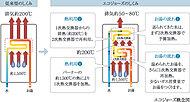 給湯器の給湯熱効率を、排気熱・潜熱回収システムにより向上。省エネルギーを実現し、CO2排出量を削減することが出来ます。