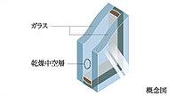 複層ガラスはガラスの間に空気層を設けることで、断熱性に優れ、ガラス面の結露をおこしにくくしています。