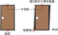 扉と枠のすき間を大きく確保することで、地震時に扉と枠の干渉を低減し、ドアが開放できない可能性を軽減します。※2