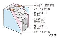 コンクリートに木軸下地、または軽鉄下地を立て、せっこうボード12.5mm貼りの上に、ビニールクロスを施工しています。